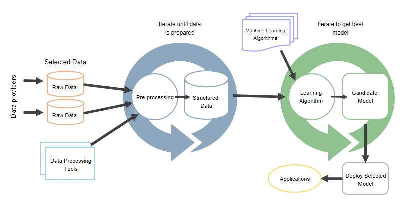 MachineLearningProcess